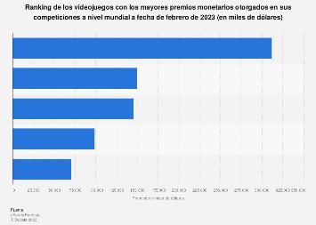 Ranking mundial de títulos de eSports con mayores premios monetarios de la historia