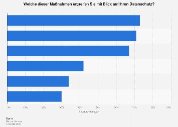 Umfrage zu Maßnahmen für den Datenschutz in Deutschland 2017