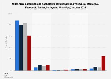 Umfrage unter Millennials zur Häufigkeit der Nutzung von Social Media im Jahr 2018