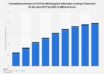 Prognose des Transaktionsvolumens im FinTech-Markt in Österreich bis 2021