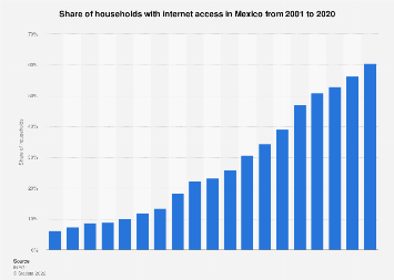 Internet household penetration in Mexico 2001-2017
