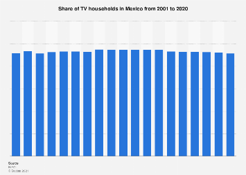 Mexico: TV household penetration 2001-2018