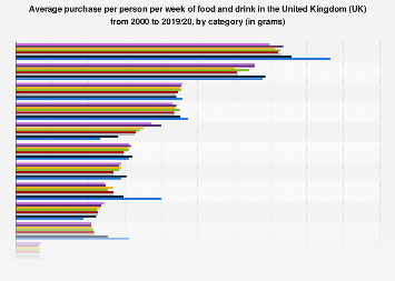 Weekly household consumption of food and drink in the United Kingdom (UK) 2016/17