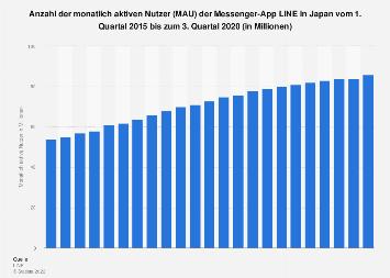 Monatlich aktive Nutzer von LINE in Japan bis zum 3. Quartal 2019