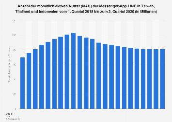 Aktive Nutzer von LINE in ausgewählten Ländern in Asien bis zum 3. Quartal 2018