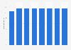 Anzahl der Computerspieler in Deutschland bis 2019