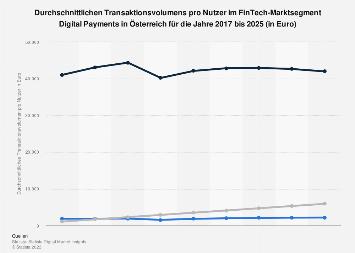 Prognose des Transaktionsvolumens pro Nutzer im Segment Digital Payment in Österreich bis 2023