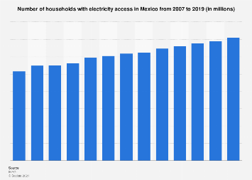 Mexico: number of electricity households 2007-2018