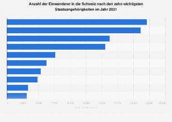 Einwanderer in die Schweiz nach Staatsangehörigkeiten 2018