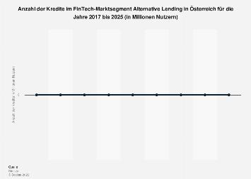 Prognose der Anzahl der Kredite im Segment Alternative Lending in Österreich bis 2023