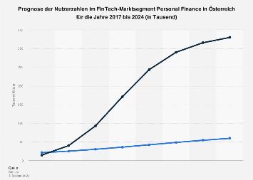 Prognose der Nutzerzahlen im Segment Personal Finance in Österreich bis 2023