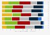 Umfrage zu verschiedenen Situationen beim Radfahren in der Schweiz 2016