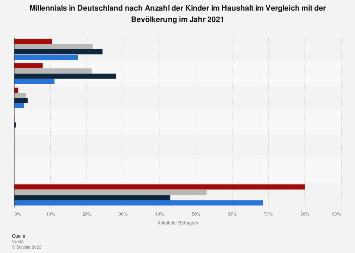 Umfrage in Deutschland zur Anzahl der Kinder im Haushalt der Millennials 2017