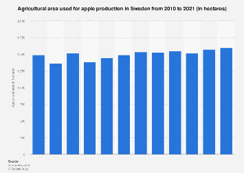 Agricultural area for the production of apples in Sweden 2006-2016