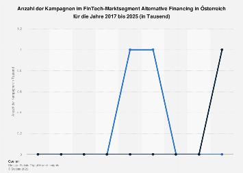 Prognose der Anzahl der Kampagnen im Segment Alternative Financing in Österreich bis 2023
