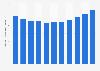 Produit intérieur brut de l'Afghanistan par habitant 2014-2024