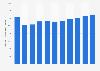 Produit intérieur brut de l'Australie par habitant 2014-2024