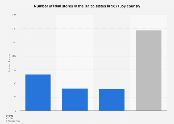 Number of Rimi stores in the Baltic states 2016, by country