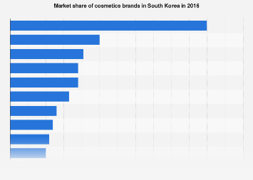 Market share of cosmetics brands in South Korea 2016