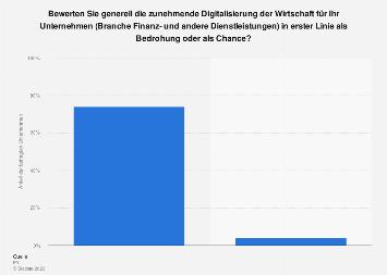 Bewertung der Digitalisierung für Finanzdienstleistungsunternehmen in Österreich 2016