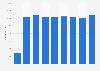Number of employees of Apotek Hjärtat in Sweden 2014-2018