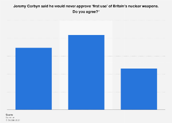 Support for Corbyn's stance on the 'first use' of Britain's nuclear weapons 2017