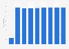 Number of Apotek Hjärtat pharmacies in Sweden 2014-2018