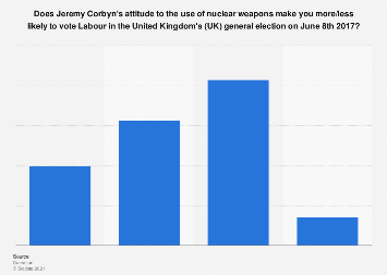 Likelihood of voting for Jeremy Corbyn due to his view on the use of nuclear weapons