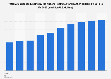 Total rare diseases funding by the National Institutes for Health 2013-2018