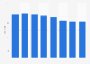 Number of Hemtex stores 2014-2017