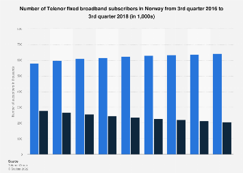 Telenor fixed broadband subscribers in Norway quarterly 2016-2017