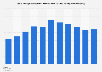 Gold mine production in Mexico 2010-2017