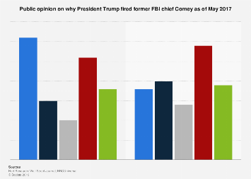 Public opinion on why President Trump fired former FBI chief Comey