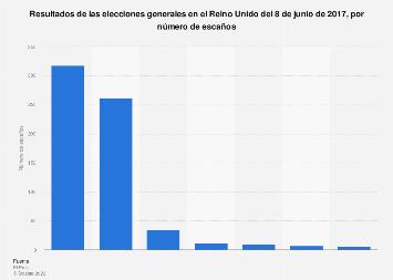 Resultados de las elecciones del Reino Unido por número de escaños 2017