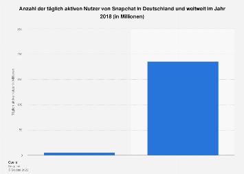 Täglich aktive Nutzer von Snapchat in Deutschland und weltweit 2018