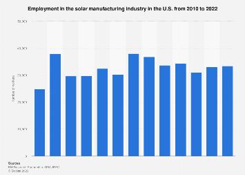 U.S. solar manufacturing employment 2010-2018