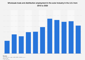 U.S. solar sales and distribution employment 2010-2019
