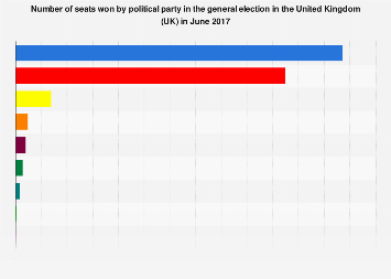 Number of seats won in the UK general election in 2017, by party