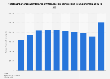 Number of residential property transactions in England 2012-2017