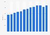 Net revenue of Clas Ohlson 2007-2017