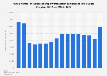 Number of residential property transactions in the United Kingdom 2006-2018
