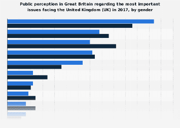 Most important issues facing Great Britain (GB) in 2017, by gender