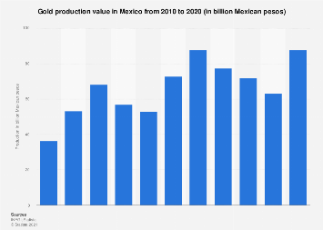 Value of gold production in Mexico 2010-2017