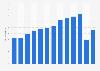 Anzahl der Touristen in Bulgarien bis 2017