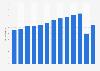 Anzahl der Touristenankünfte in Beherbergungsbetrieben in Dänemark bis 2017