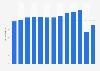 Anzahl der Touristen in Finnland bis 2017