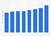 LG Household & Health Care's beverages sales revenue 2015-2017