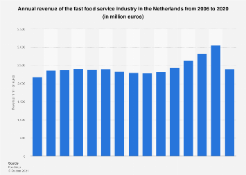 Revenue of the fast food service industry in the Netherlands 2007-2017