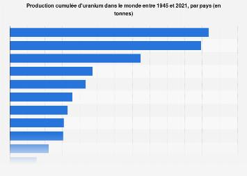 Production mondiale d'uranium par pays du monde 2016