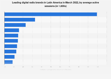Leading digital radio brands in Latin America 2017, by active sessions